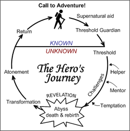 https://static.tvtropes.org/pmwiki/pub/images/heros_journey4_8462_2.png