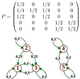https://upload.wikimedia.org/wikipedia/commons/0/09/MarkovGraph-1.png