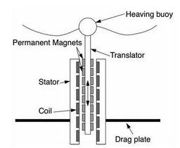 http://linearinductionwavepower.weebly.com/uploads/1/5/7/1/15714168/850852.jpg